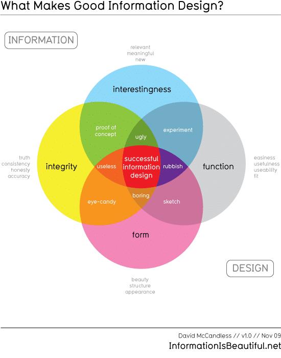 good_infodesign_550