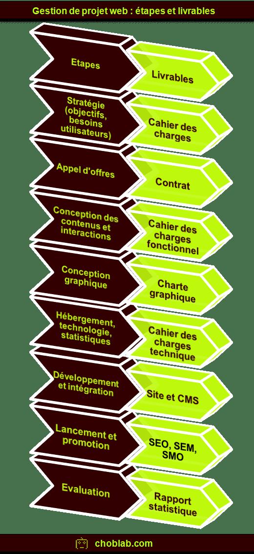 Projet Web 8 Etapes 8 Livrables Infographie Choblab