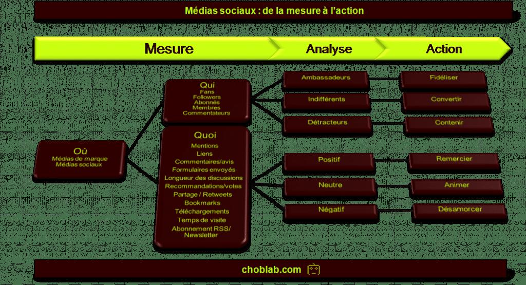 Médias sociaux : mesure, analyse et action