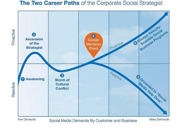 Réactif ou proactif : carrière médias sociaux