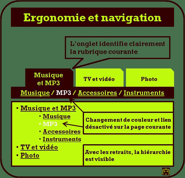 menus : ergonomie et navigation