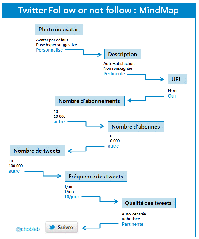mindmap twitter follow unfollow