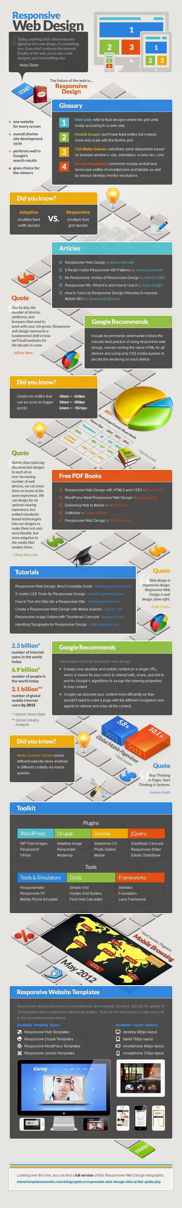 Responsive Web Design - ressources, statistiques et outils