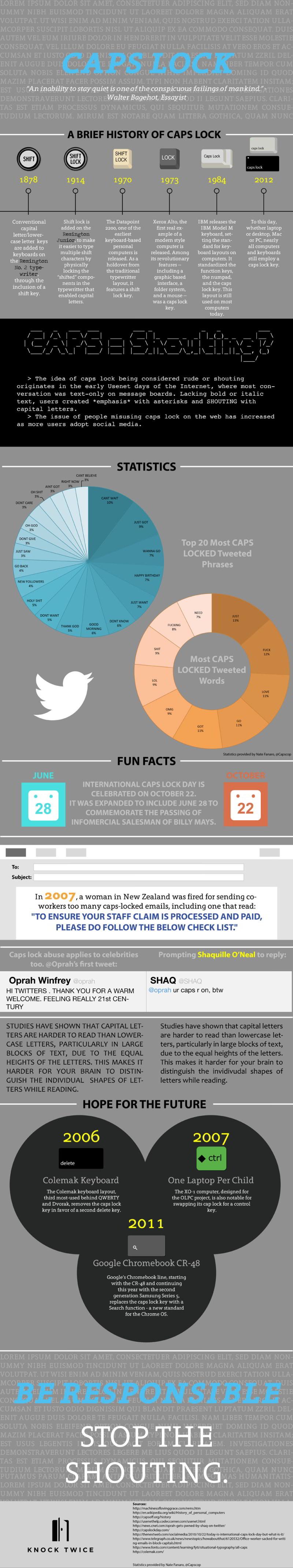 Twitter caps lock infographic