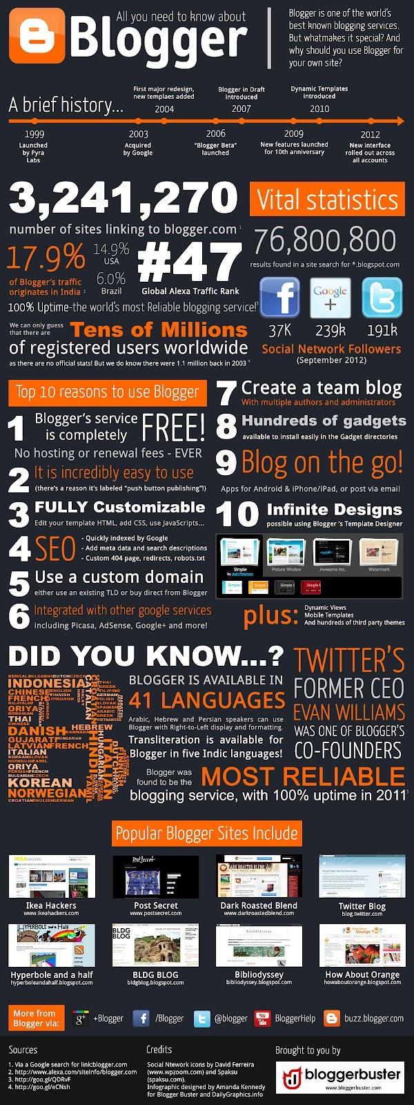 Tout sur blogger - infographie