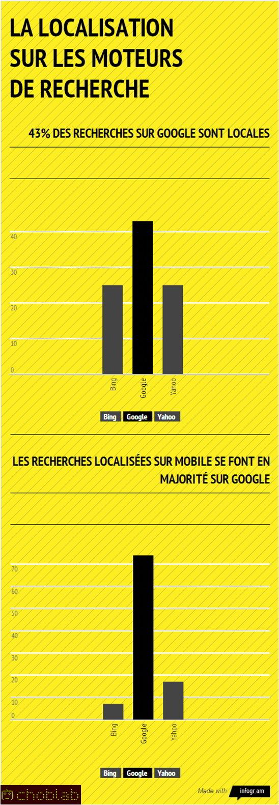 Google et la recherche locale - infographie