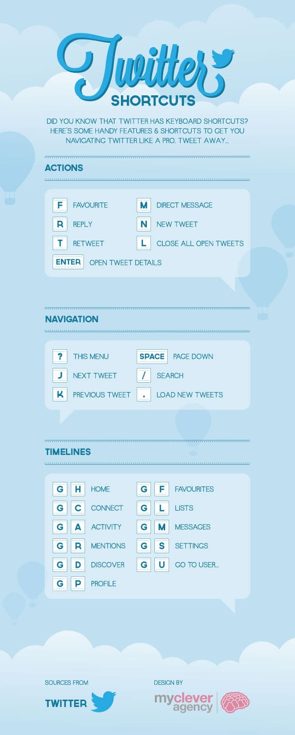 Twitter : les raccourcis en une infographie