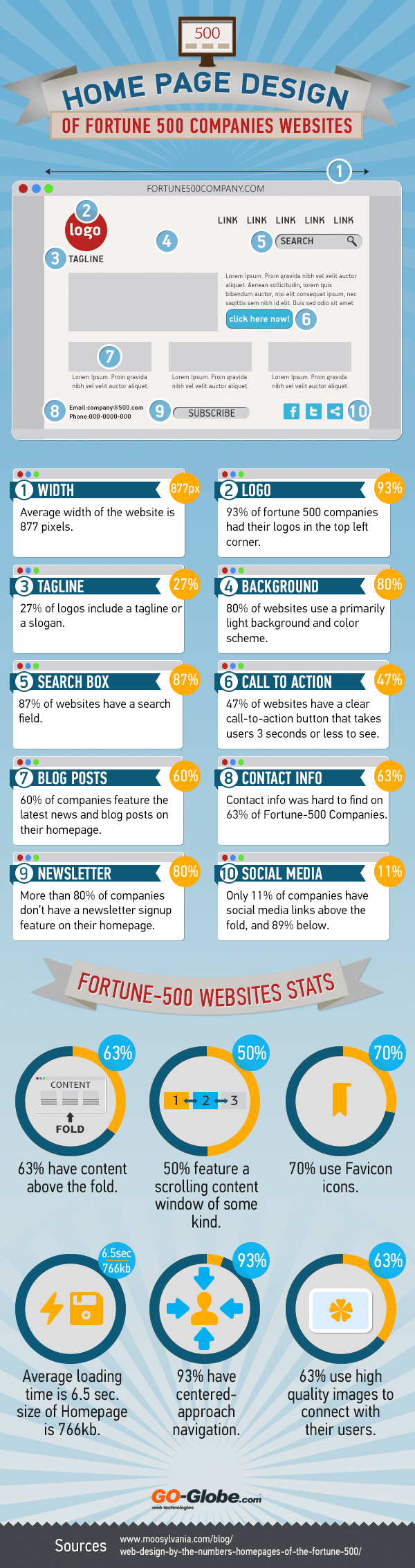 Web design : les home pages des Fortune500 [Infographie]