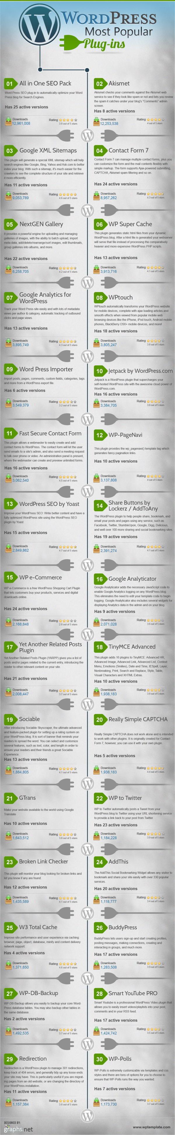 WordPress : les plugins les plus populaires