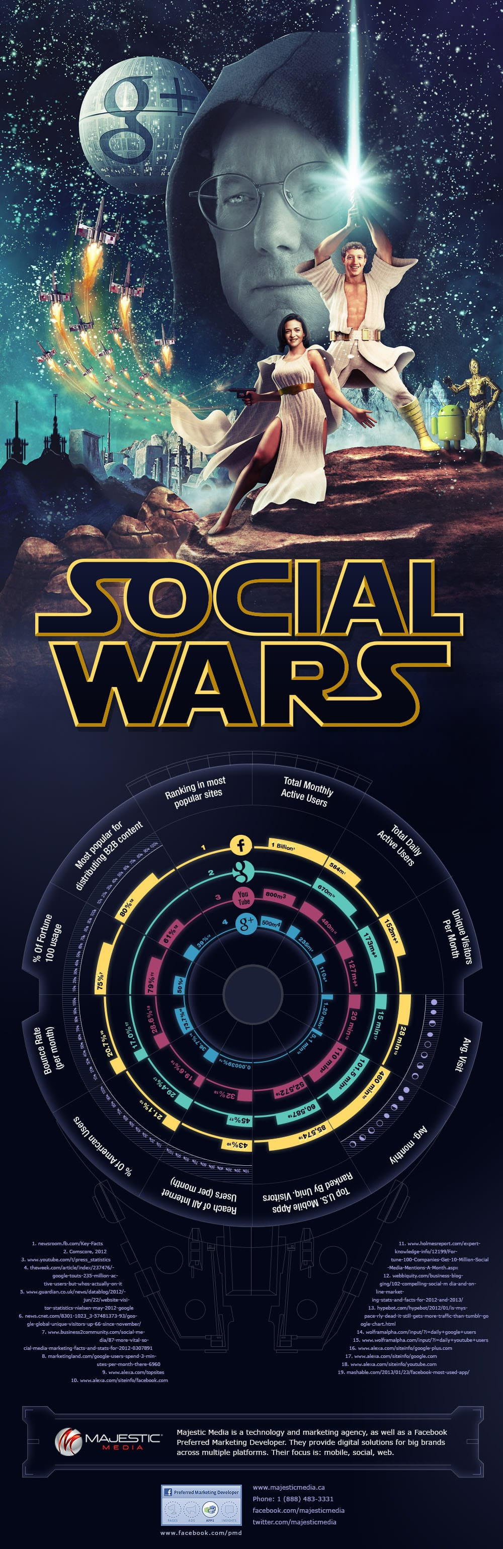 Social Wars : Google vs Facebook