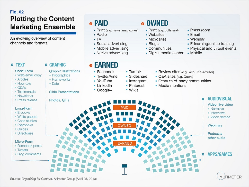 Contenu : panorama des formats et médias