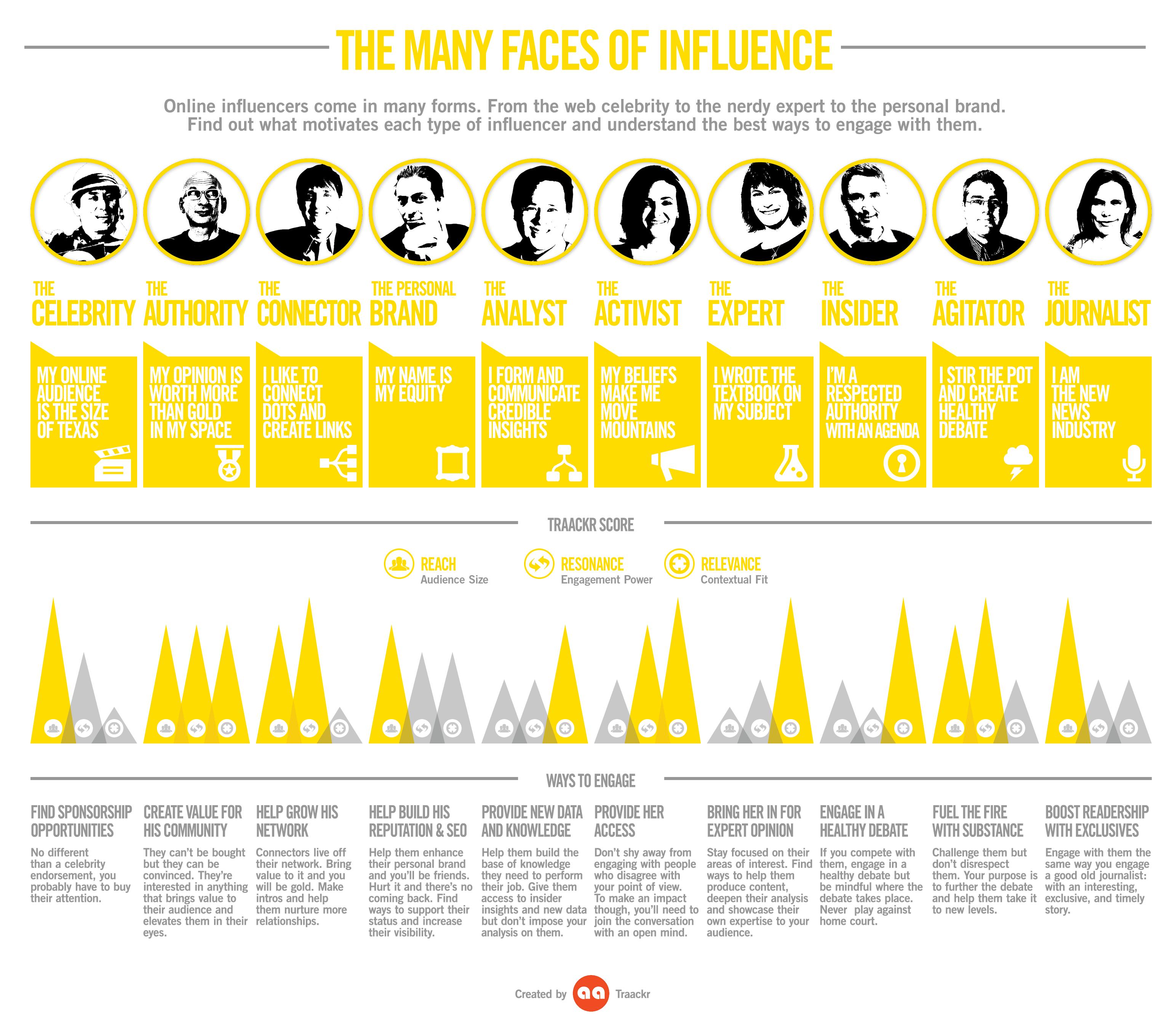 L'influence et ses multiples visages
