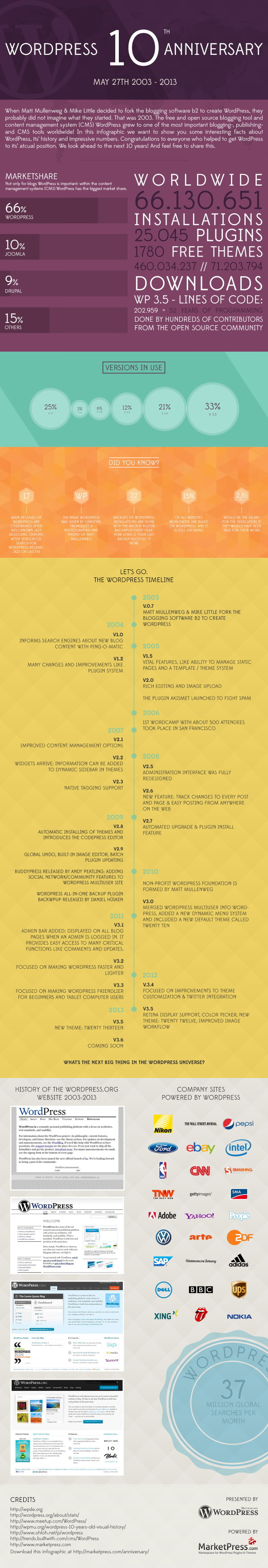 WordPress : 10 ans résumés en une infographie via@Choblab