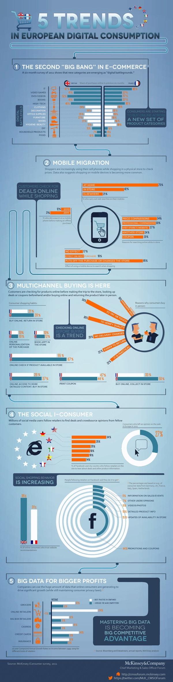 Consommation digitale : 5 tendances européennes (McKinsey)