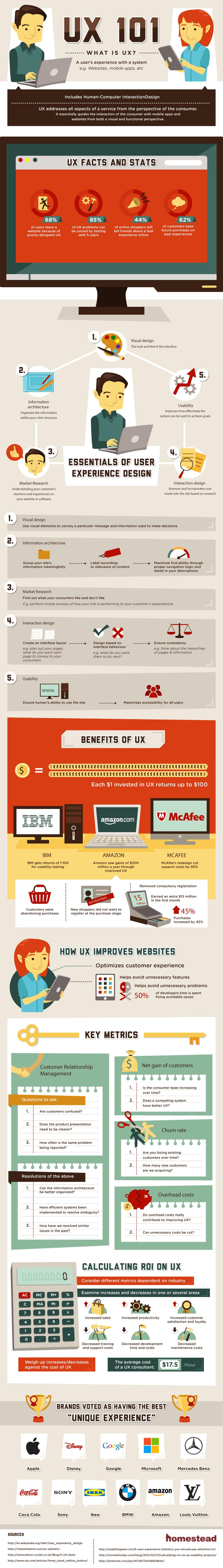 Expérience utilisateur (UX) - Infographie
