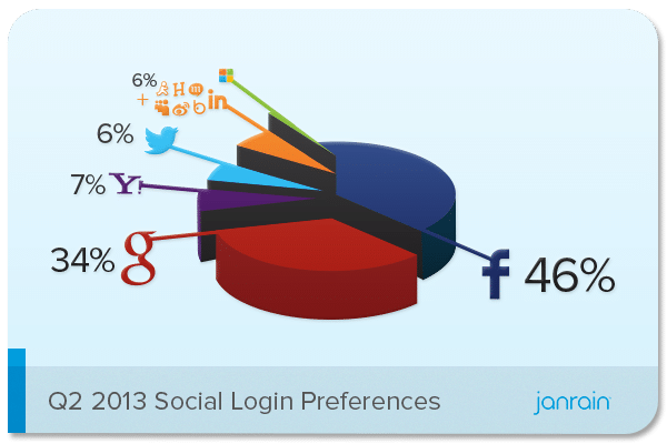 Social login : Facebook devant Google