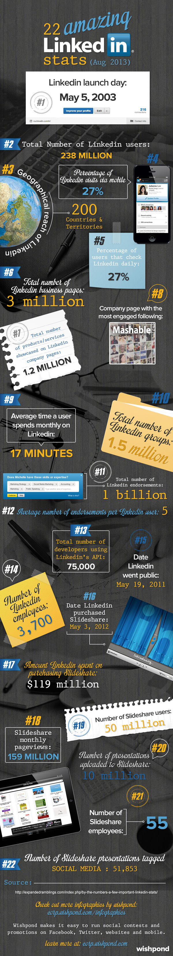 LinkedIn : faits et chiffres 2013