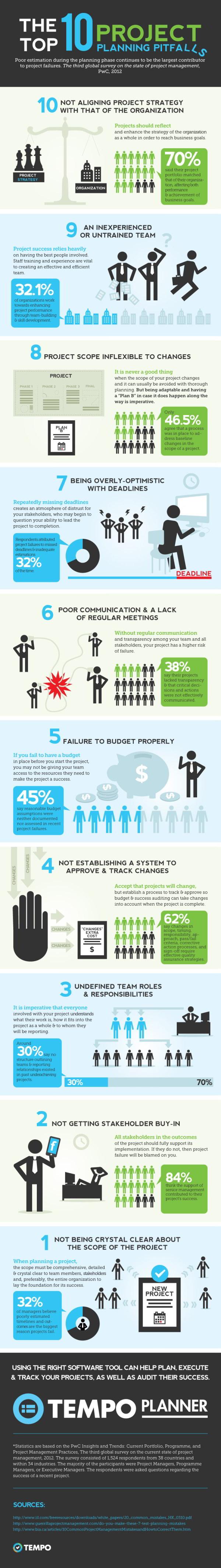 Infographie présentant les 10 règles d'or de la gestion de projet
