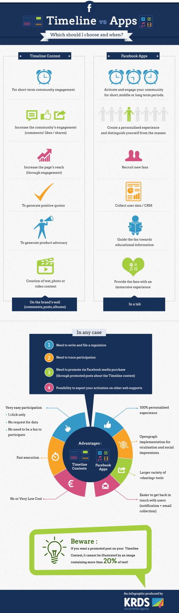 Facebook : timeline vs apps