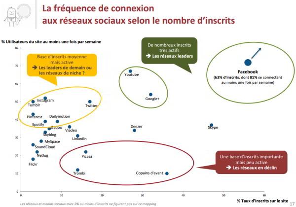 frequence-connexion-medias-sociaux-IFOP