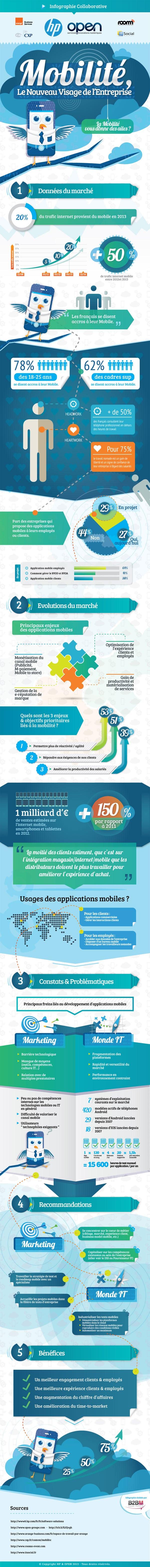 Mobilité et entreprise : chiffres et enjeux #infographie