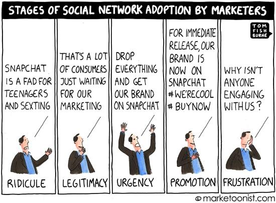 medias-sociaux-etapes-adoption