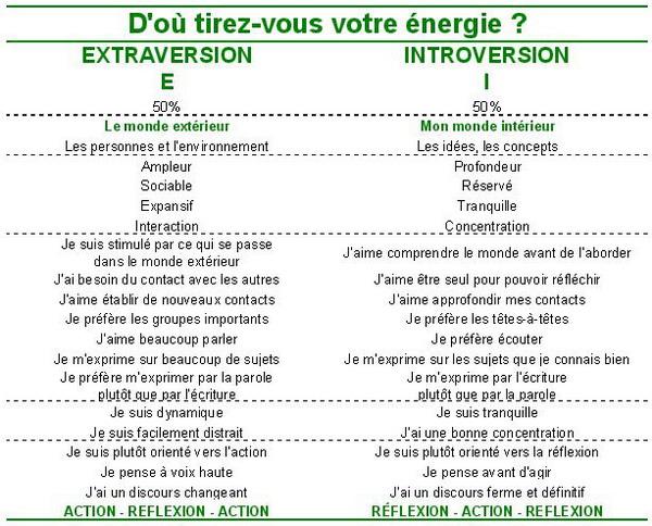 Orientation de l'énergie  Extraversion E / Introversion I