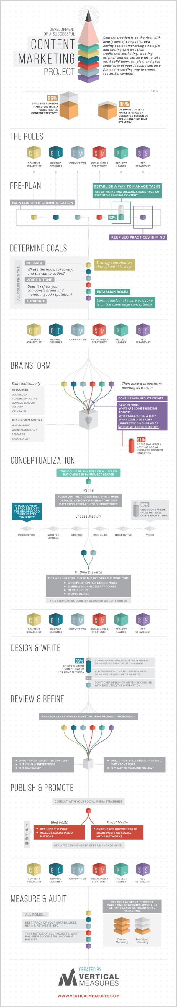 Marketing de contenu : pour une gestion de projet efficace #infographie