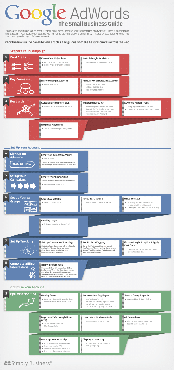 Infographie interactive - Google AdWords