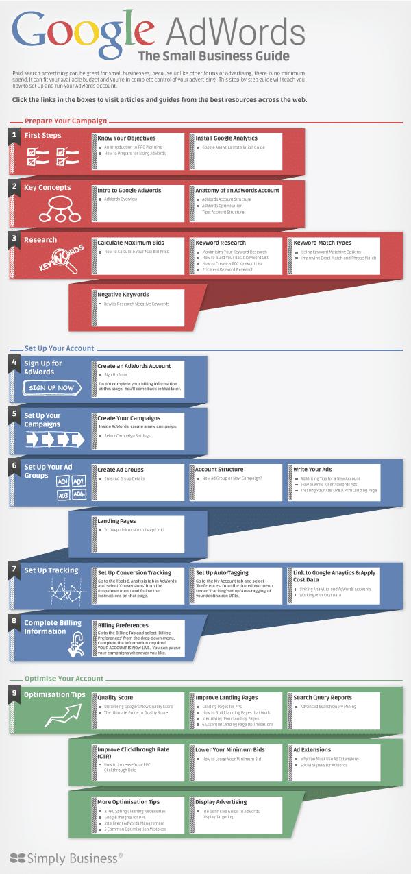 Infographie interactive - Google AdWords