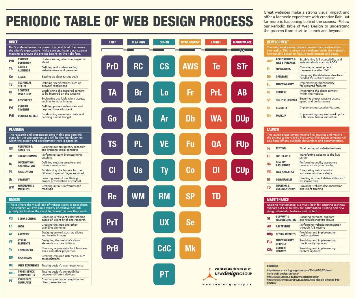 Création d'un site Internet : les étapes du brief à la maintenance #infographie