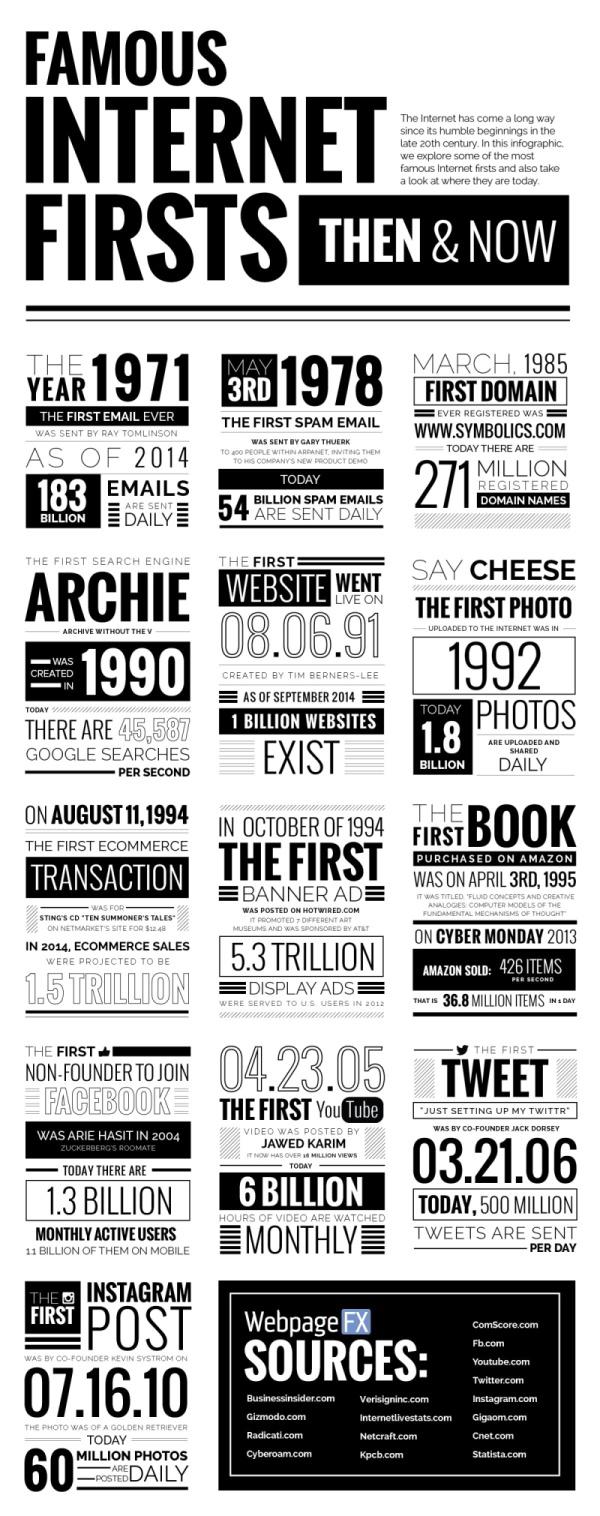 Histoire d'internet : des premières fois à aujourd'hui - Infographie
