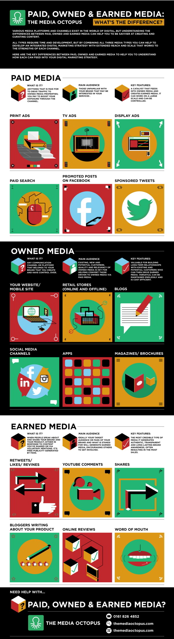 Paid, Owned et Earned-Media #Infographie