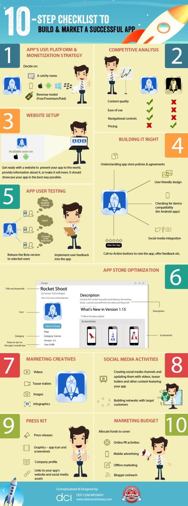 Réussir son application mobile : de la conception au marketing - infographie