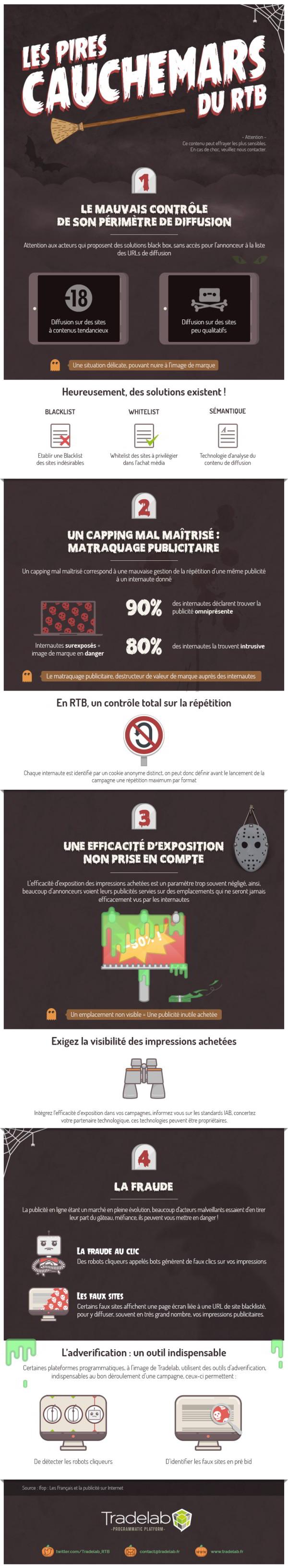 Les points de vigilance du RTB #infographie