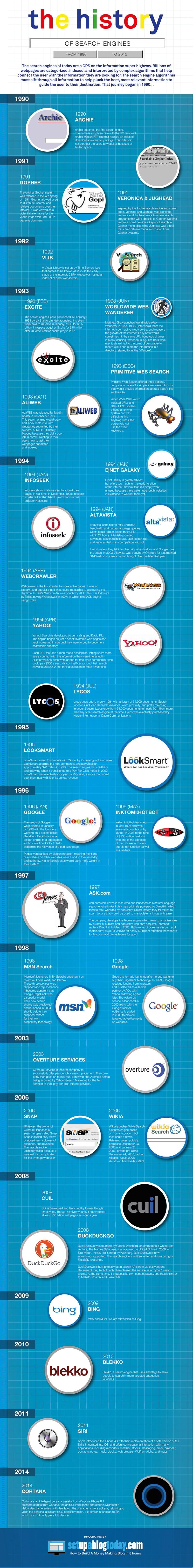 L'histoire des moteurs de recherche #infographie