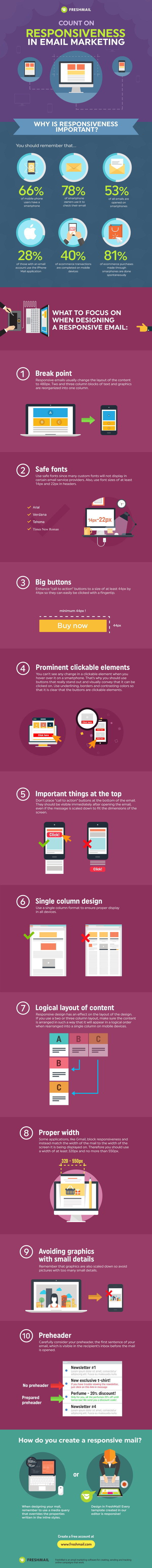 Make responsive email newsletters! #infographic