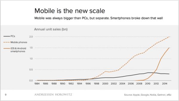 Mobile : le nouvel étalon
