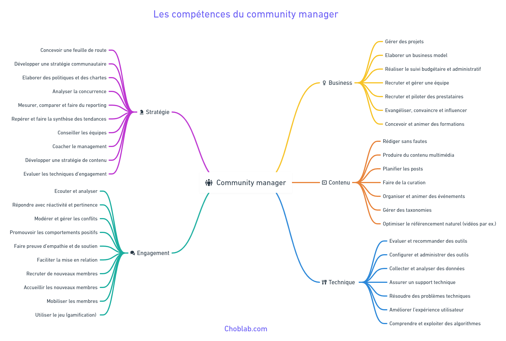 Tâches et compétences du community managers