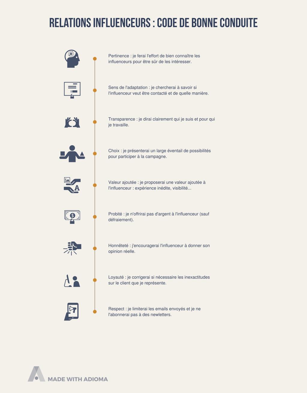 Relations influenceurs : code de bonne conduite
