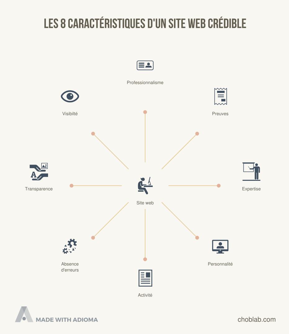 8 caractéristiques d'un site web crédible