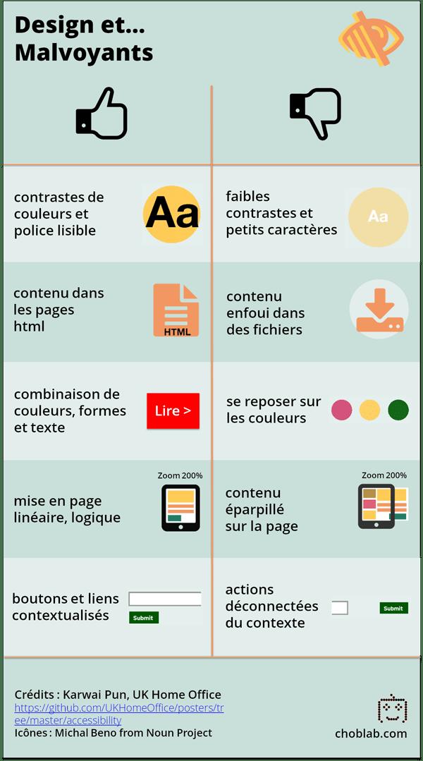 Design accessible pour les malvoyants - infographie