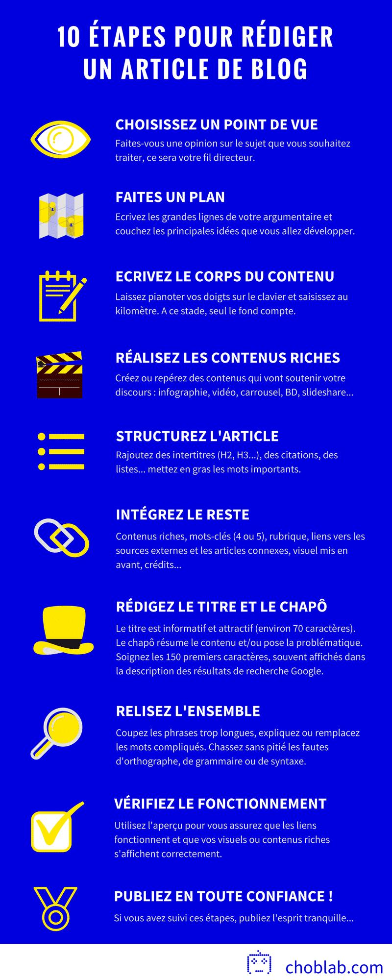 Rédiger un article de blog en 10 étapes - infographie