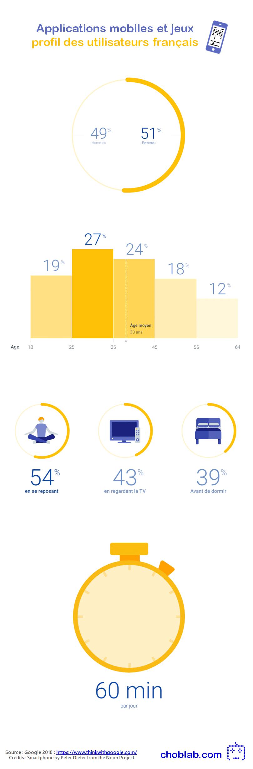 Applications mobiles et jeux : profil des utilisateurs français #infographie