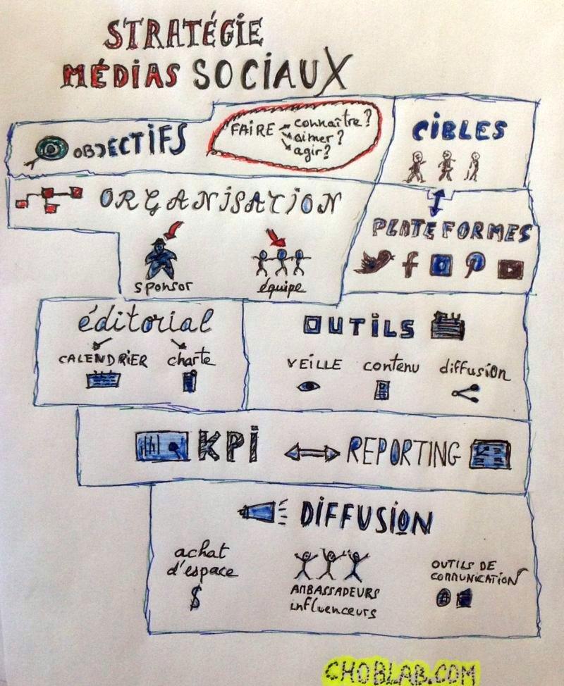 Les piliers d'une stratégie médias sociaux #sketch