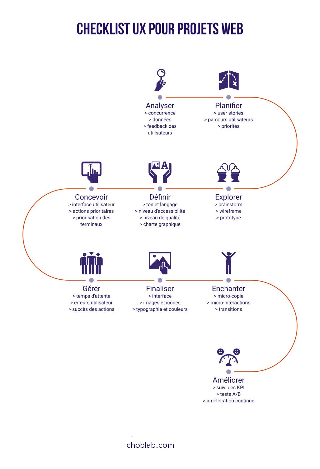 Checklist UX pour projets web - Choblab