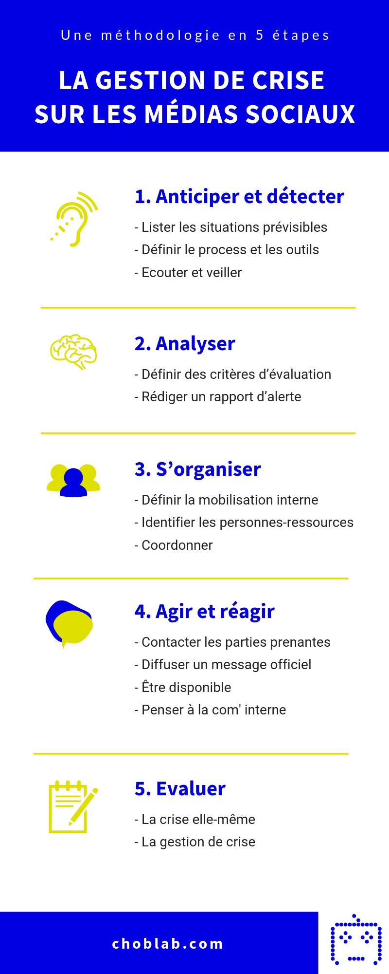 La gestion de crise sur les médias sociaux : méthodologie en 5 étapes #infographie - Choblab