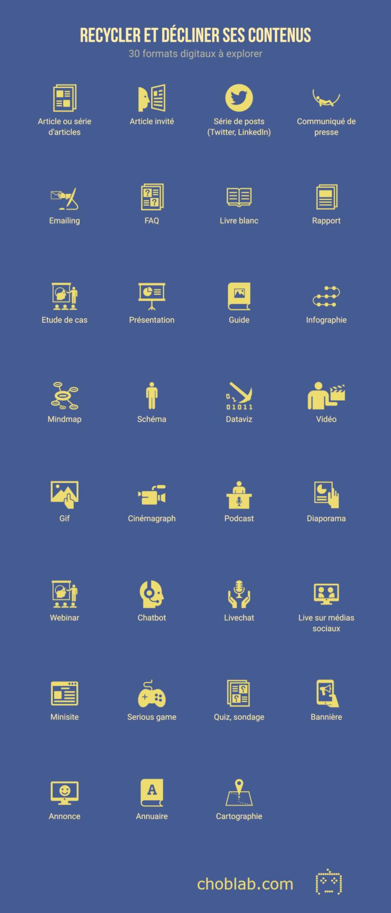 Recycler et décliner ses contenus - Infographie choblab