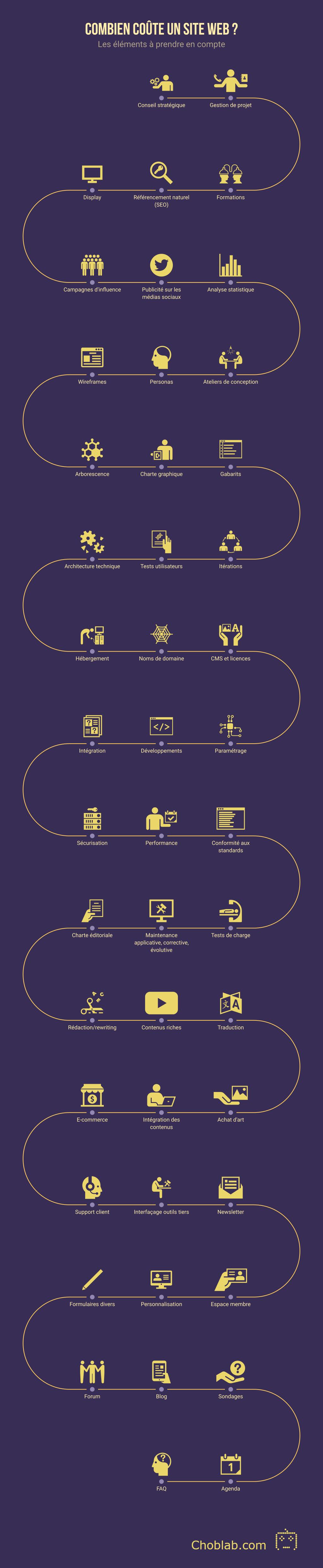 Combien coûte un site web ? Infographie Choblab.com