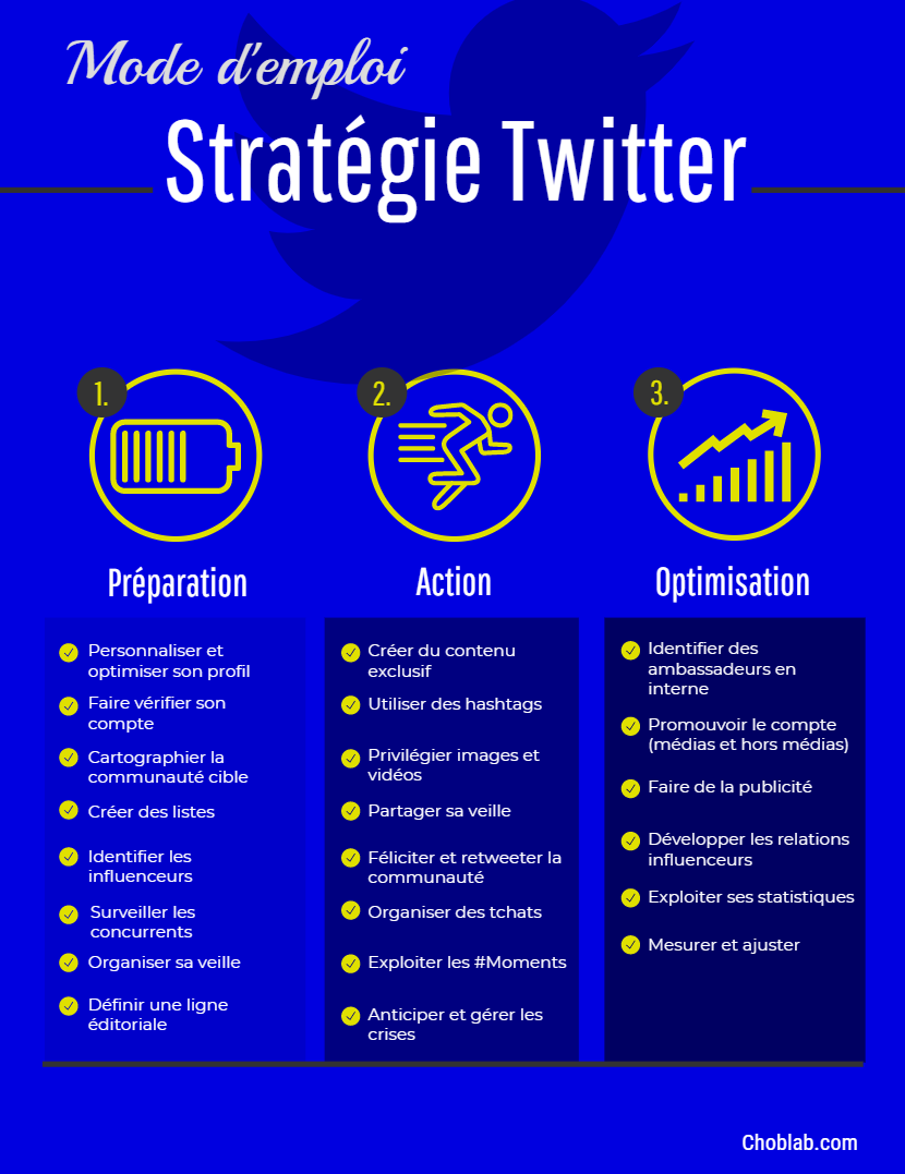 Stratégie Twitter : checklist 2019 #infographie
